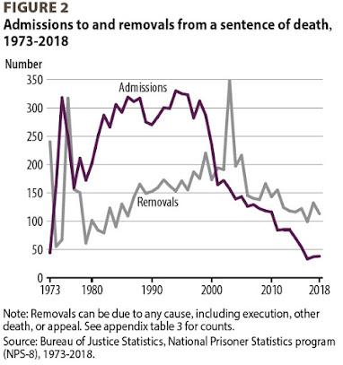 Instantâneos das tendências da pena capital 3