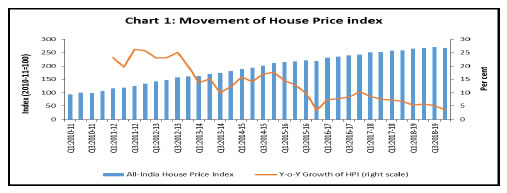 All-India House Price Index (HPI) in 4th Quarter of 2018-19