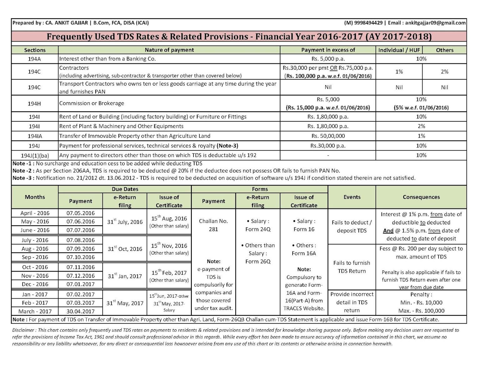 service tax rcm chart fy 2015 16: Ca ankit gajjar