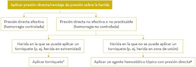 Algoritmo de actuación para control de hemorragias presión y toniquete
