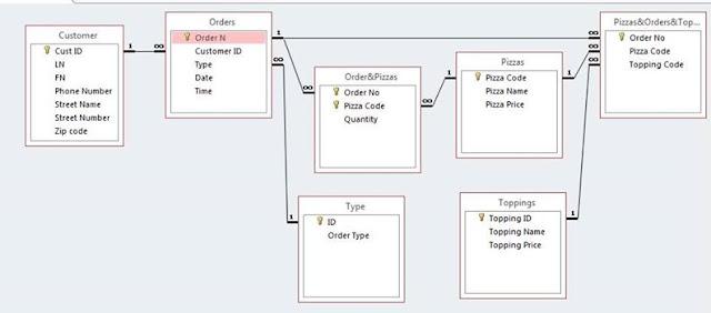 الـ SQL للمبتدئين : تعلم أساسيات الـ SQL و أوامر الإستعلام ( الجزء الثاني)