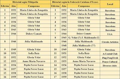 Historial de los Campeonatos femeninos de ajedrez de Cataluña 1932-1959