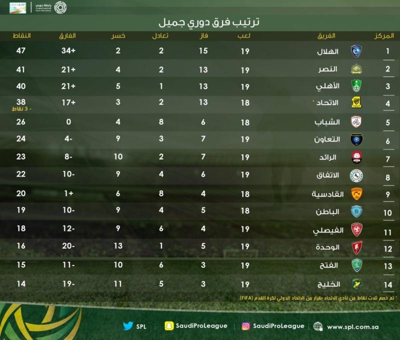 جدول ترتيب دوري جميل 2017 السعودي للمحترفين المتصدر الاول الهلال ويليه النصر