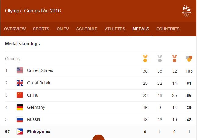 Rio 2016 Medal tally as of 11:00 p.m., August 20.