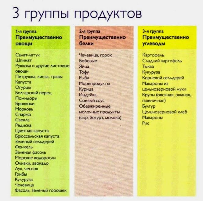 Программа похудения 3