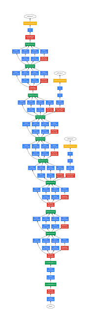 The GoogLeNet Architecture
