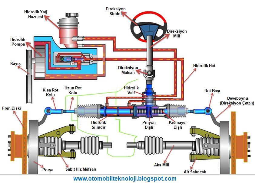 Bir arabada hidrolik direksiyon nasıl pompalanır