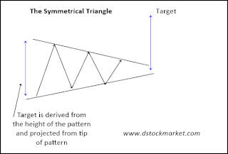 Saham BBRI pattern symmetrical triangle