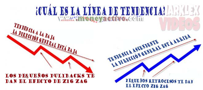 EDINTIFICA LAS LINEAS DE TENDENCIA TRADING %25C2%25BFCu%25C3%25A1l%2Bes%2Bla%2Bl%25C3%25ADnea%2Bde%2Btendencia