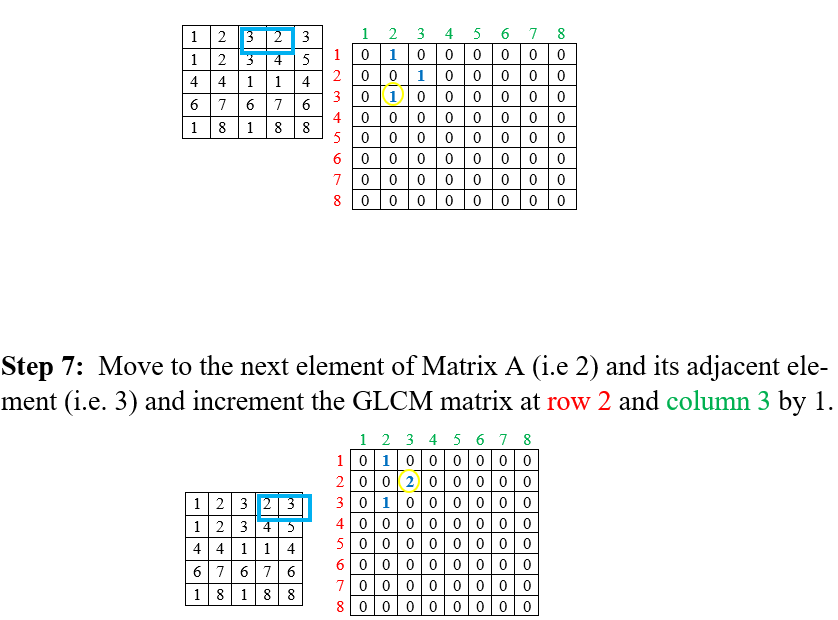 Grey Level Co-occurrence Matrix (GLCM) in MATLAB | IMAGE