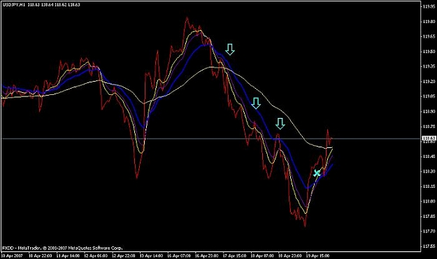 Cornoflower Trend following Forex Strategy