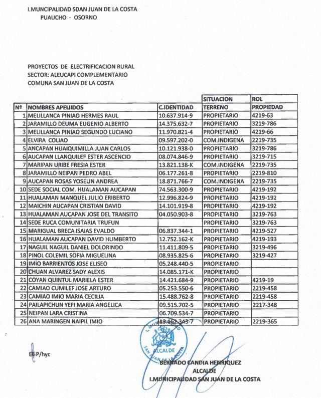Listado de beneficiarios
