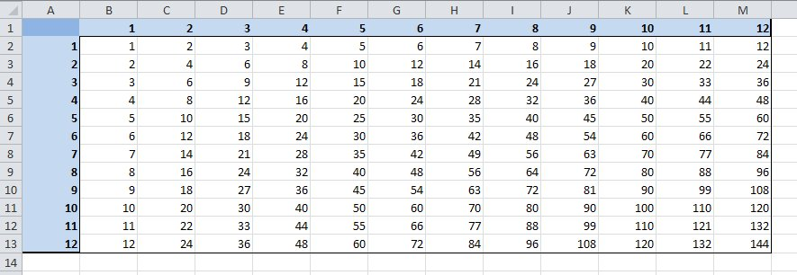 Not Just Numbers: EXCEL TIP: The dollar sign ($) in a formula