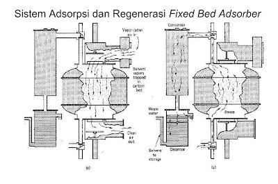 Adsorpsi dan Regenerasi Fixed Bed Adsorber