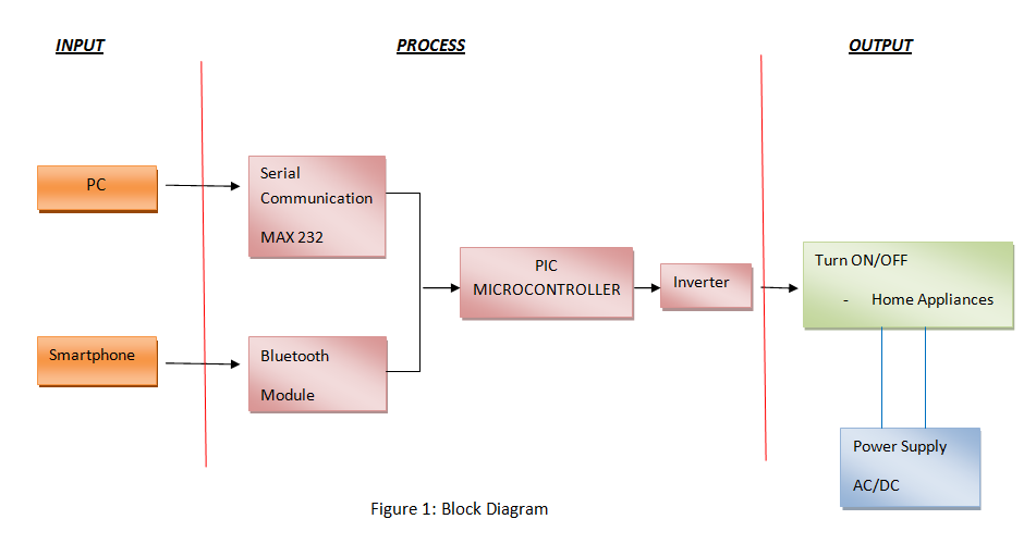 DEVELOPMENT OF CONTROLLING HOME APPLIANCES USING PC AND ANDROID APPS : April 2014