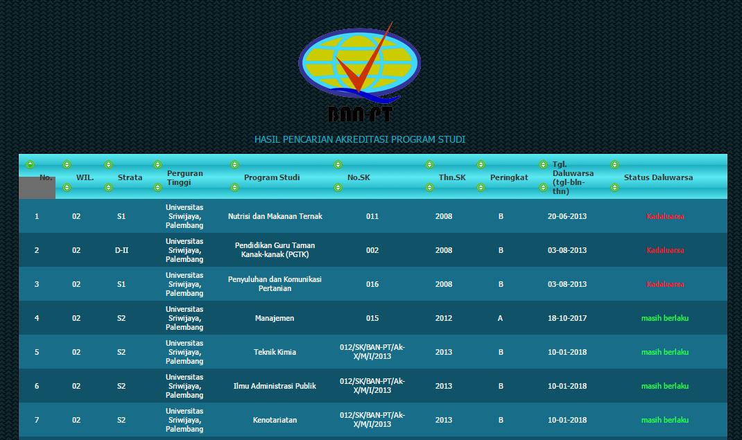 Cara Mengecek Status Akreditas Universitas Via Online BAN PT