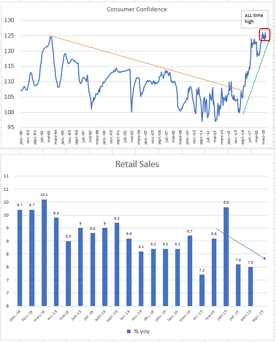 china consumer confidence and retail salers