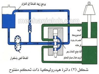 كتاب نظام الهيدروليك في المعدات الثقيلة PDF