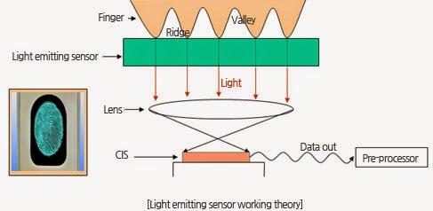 Sensor huella dactilar de emision de luz