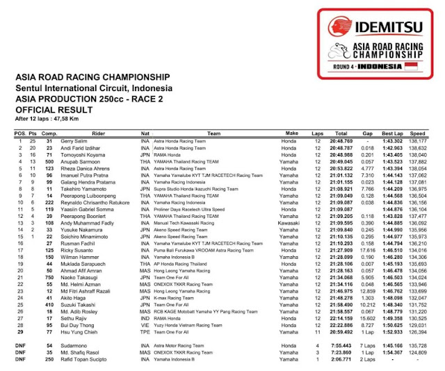 Hasil Race 2 ARRC Sentul 2017 - AP250