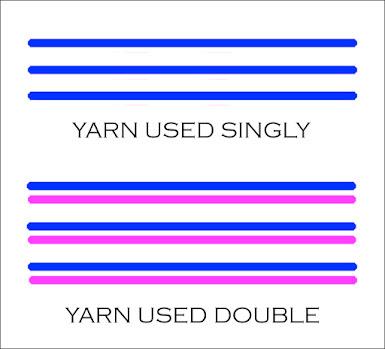 Yarn Diagram by Moira Ravenscroft, Wyndlestraw Designs