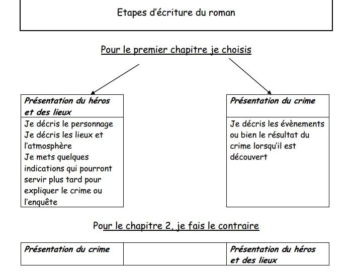 5b3efcb2c1a Le Livre de Sapienta  Le roman policier - écrire