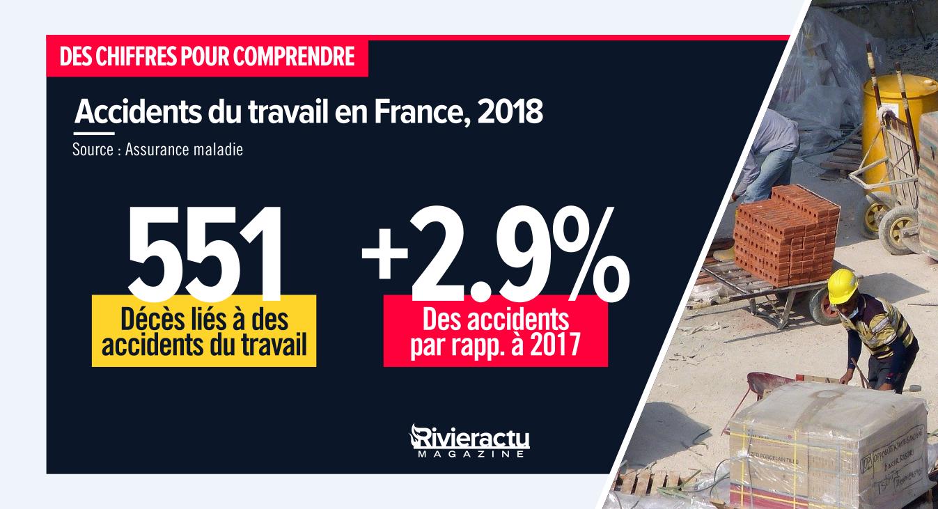 «Ils perdent leur vie à la gagner»: les accidents du travail en hausse, ce qu'il faut retenir / Visuel Rivieractu