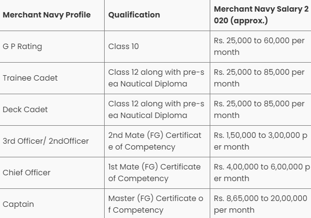 Merchant Navy Salary