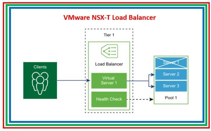 VMware NSX-T Load Balancer, Virtual Server, Pool & Monitor Components