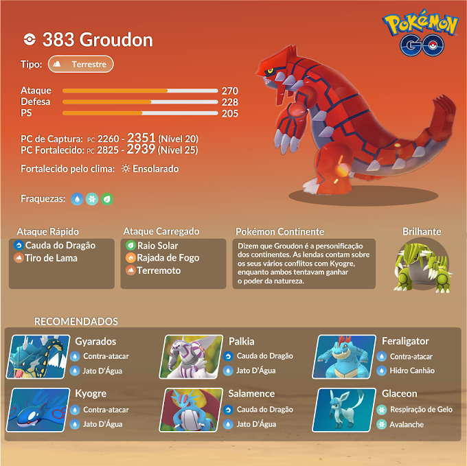 Kyogre e Groudon retornam as batalhas de reide no Dia 01 do Pokémon GO Fest