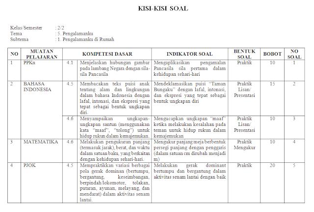 Kisi-kisi KI-4 Kelas 2 SD/MI: Tema 5