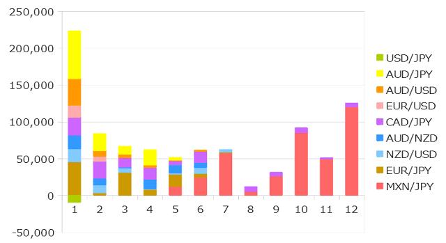 2019年12月までのFXの運用成績