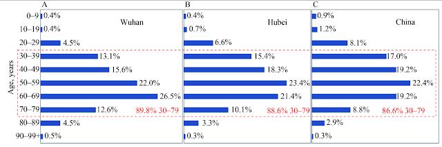 Всё о коронавирусе, таблица зараженных в Китае