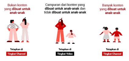 Pengaturan Kategori video dengan Konten untuk anak anak