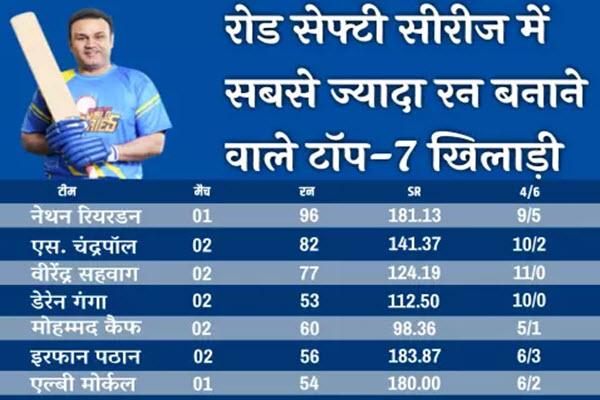 road-safety-world-series-most-runs-batsman
