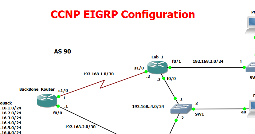 Multipoint Topology CCNP EIGRP Configurati...