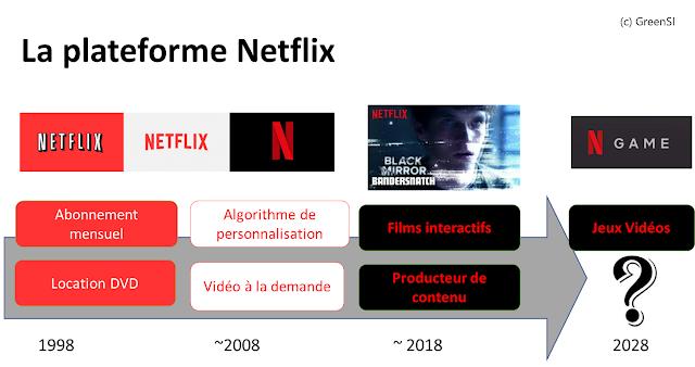 Guerre des plateformes : Netflix ouvre le jeu