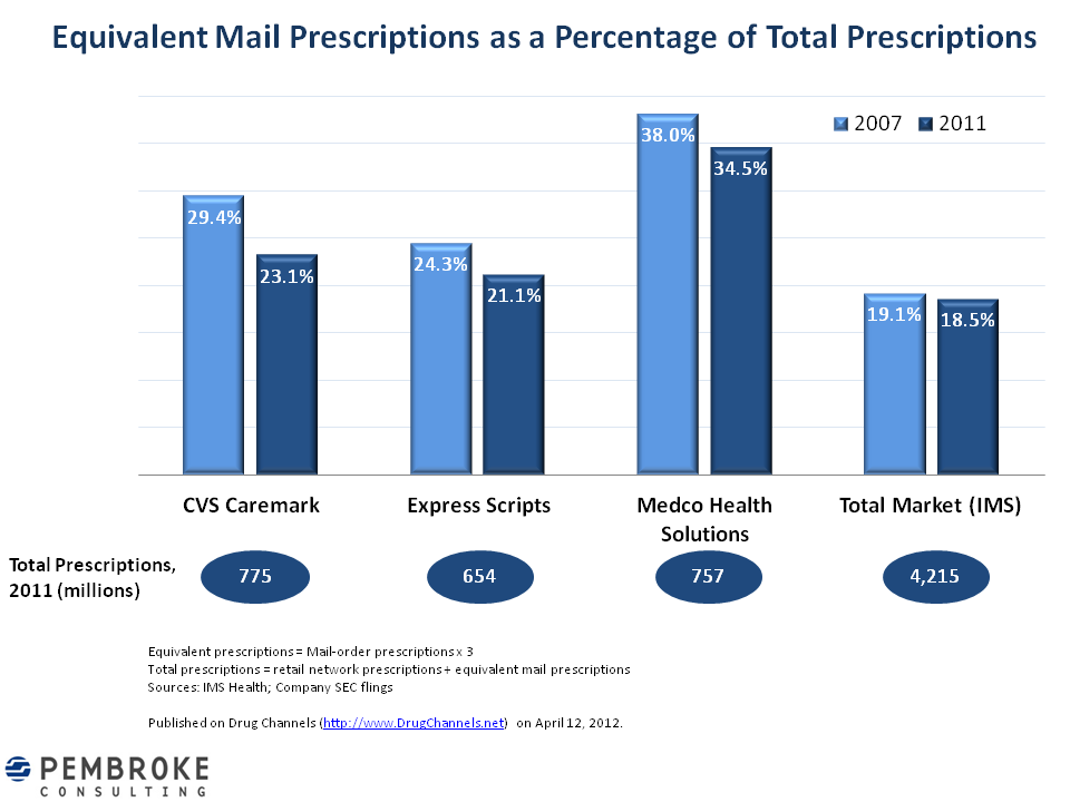 cvs caremark mail order pharmacy