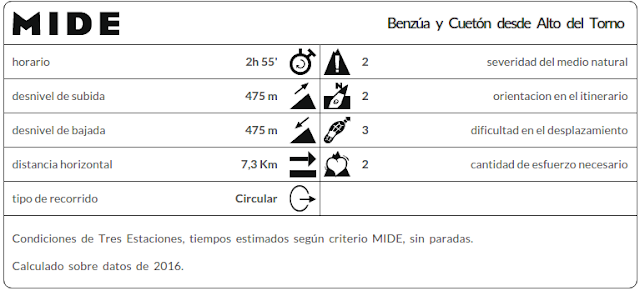 Datos Mide Ruta Benzúa
