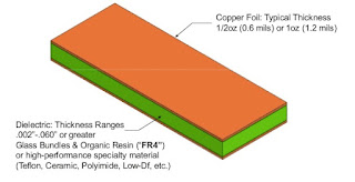 what is FR4 Material in PCB and its advantages?