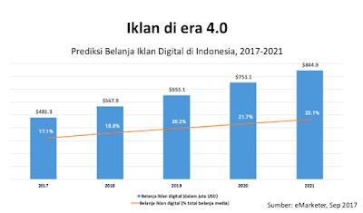 infografis prediksi iklan digital untuk merek rokok