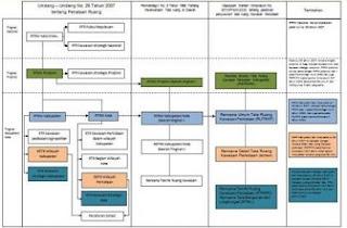 klasifikasi produk perencanaan tata ruang