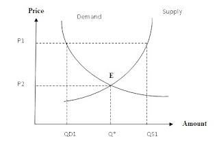 Fungsi pada Matematika Ekonomi