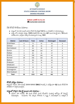COVID 19 - AP Latest Bulletin-142  10.00 AM 02.05.20.