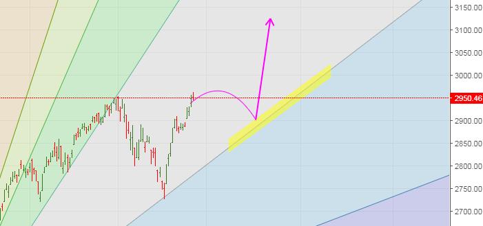 S&P 500 Spot Daily Chart