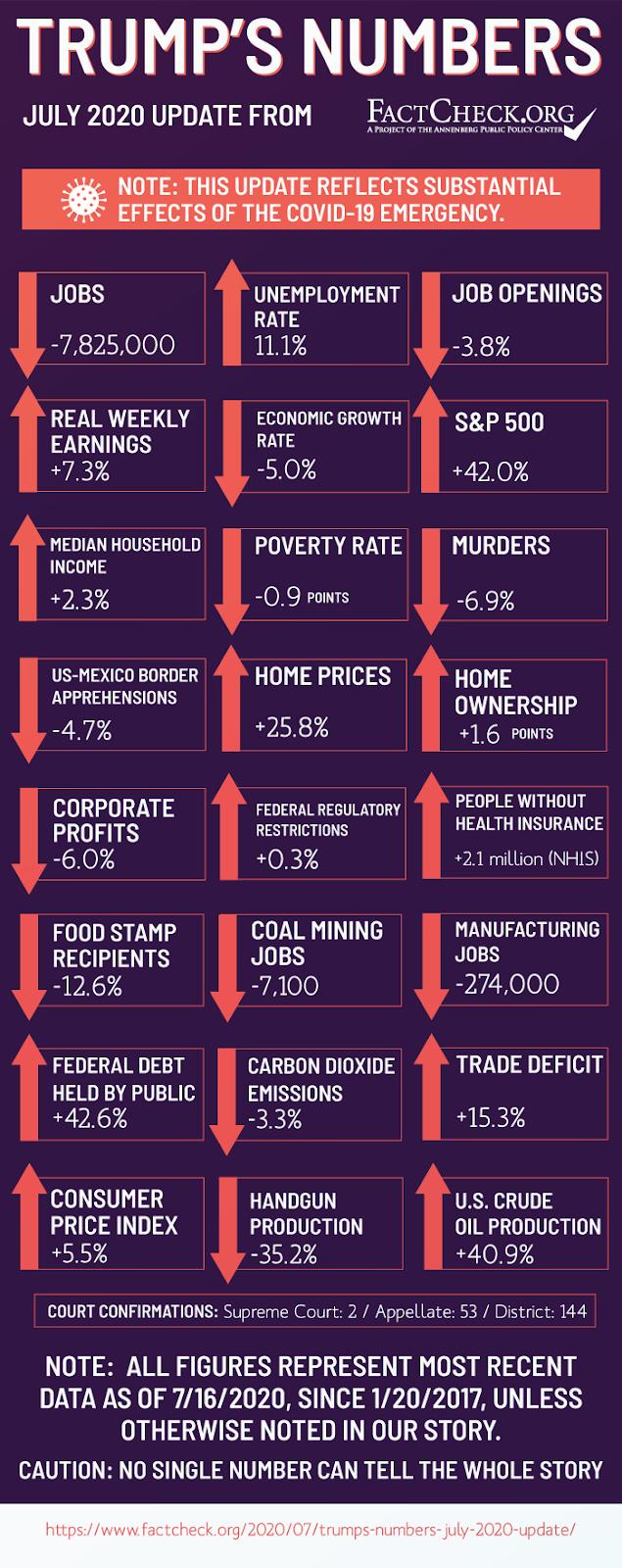Trump's Numbers July 2020 Update