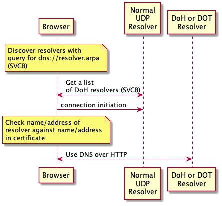 DNS Security, Cisco Prep, Cisco Learning, Cisco Certification, Cisco Tutorial and Material, Cisco Guides