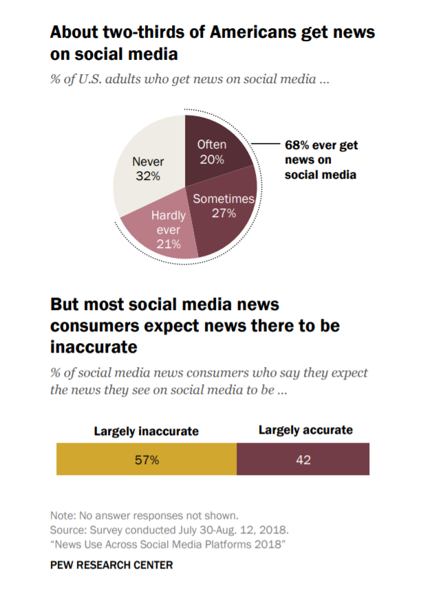 Facebook Remains a Major Source for News