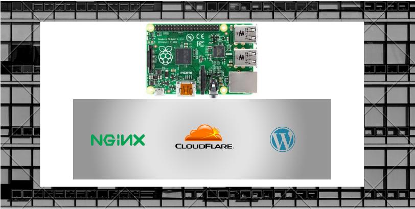 Setting up Wordpress on Raspberry Pi 4 (raspbian buster) using Cloudflare,NGINX - Part 1