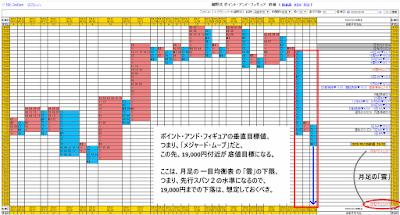 「ポイント・アンド・フィギュア」チャート 2020/03/07